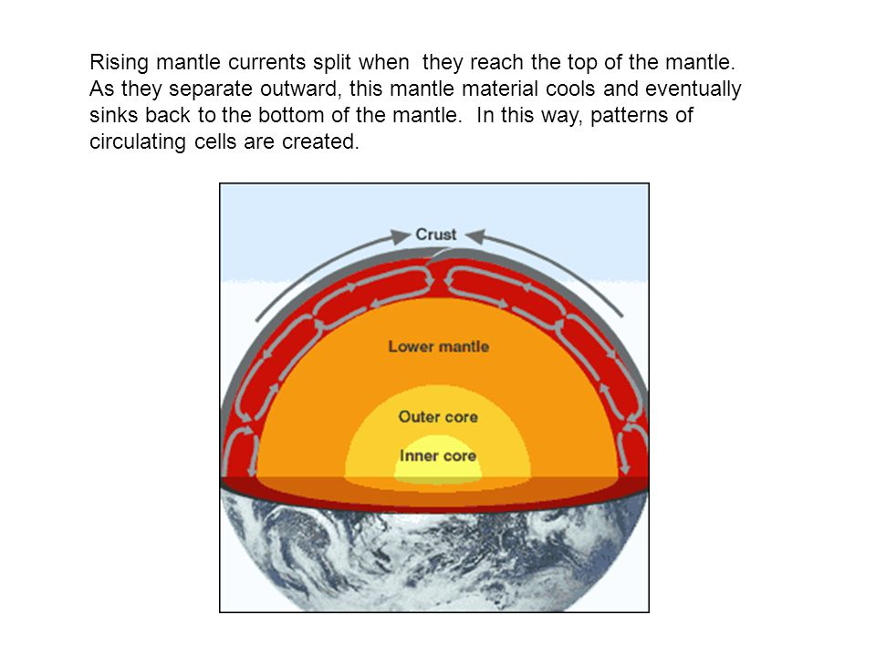 Rising mantle currents split when they reach the top of the mantle. As they separate outward, this mantle material cools and eventually sinks back to