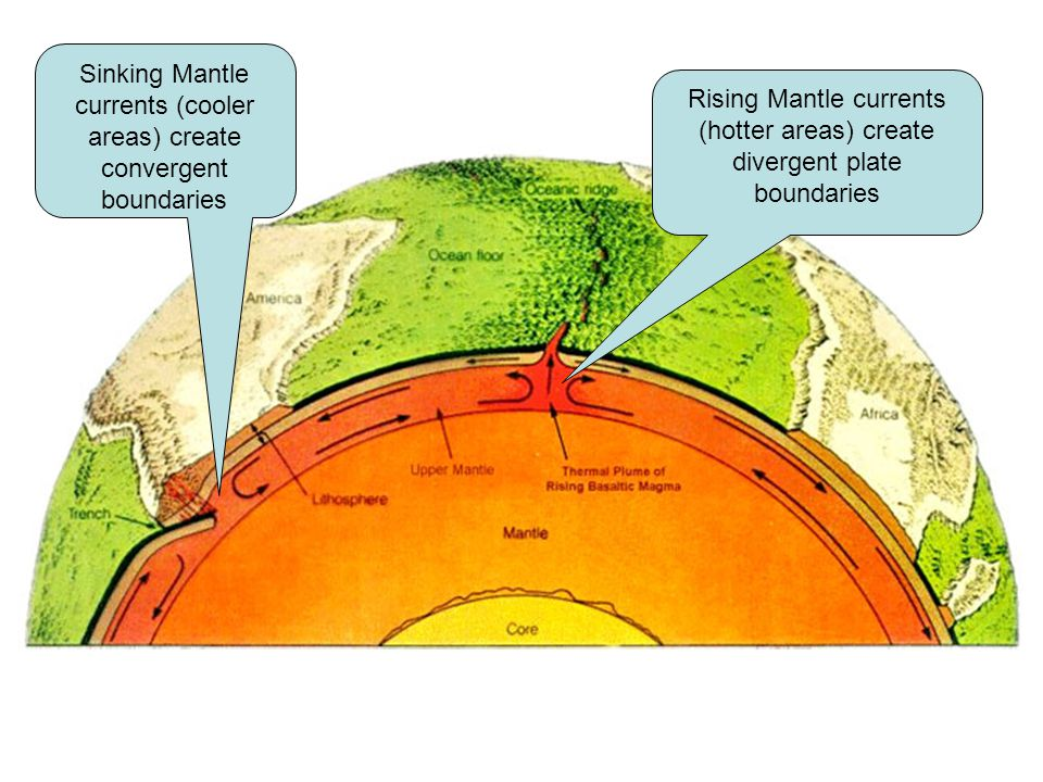Rising Mantle currents (hotter areas) create divergent plate boundaries Sinking Mantle currents (cooler areas) create convergent boundaries