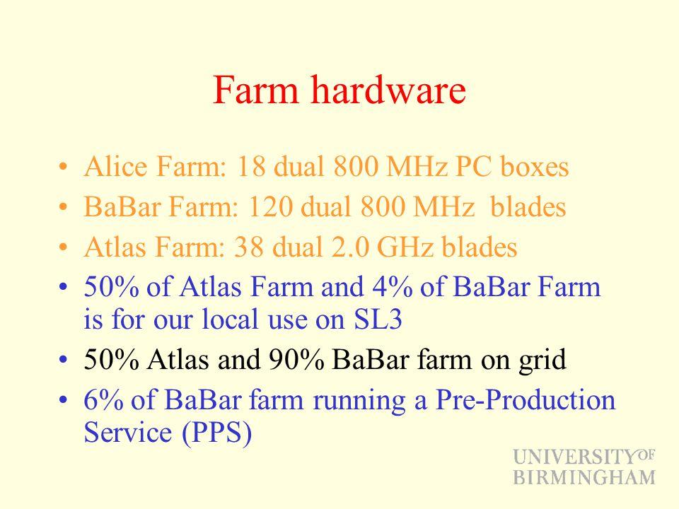 Farm hardware Alice Farm: 18 dual 800 MHz PC boxes BaBar Farm: 120 dual 800 MHz blades Atlas Farm: 38 dual 2.0 GHz blades 50% of Atlas Farm and 4% of BaBar Farm is for our local use on SL3 50% Atlas and 90% BaBar farm on grid 6% of BaBar farm running a Pre-Production Service (PPS)