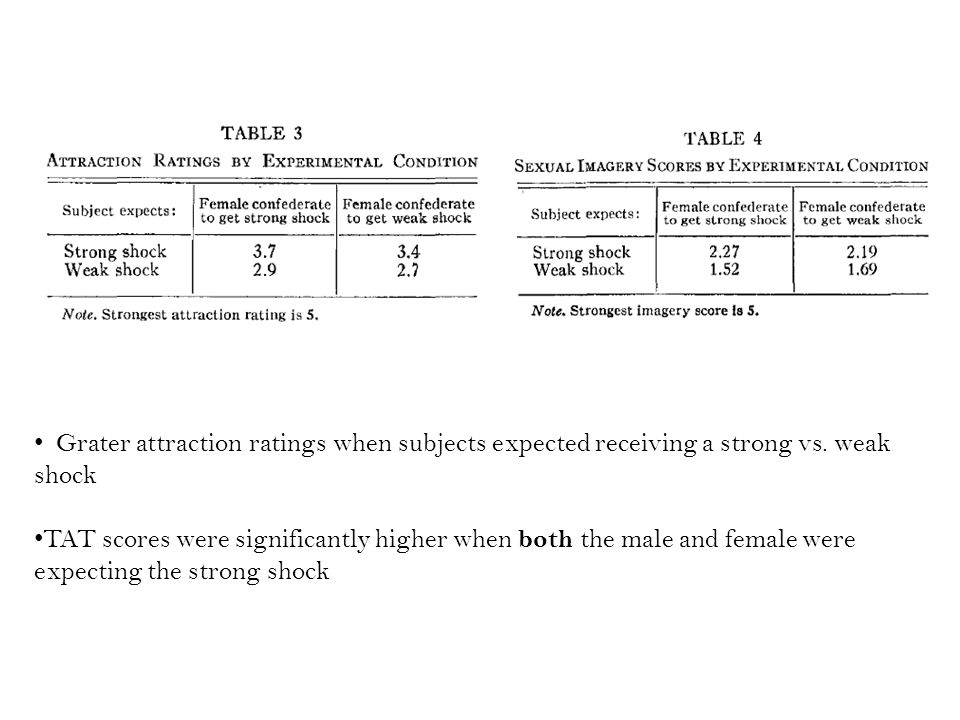 Grater attraction ratings when subjects expected receiving a strong vs.