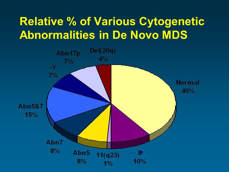Relative % of Various Cytogenetic Abnormalities in De Novo MDS +