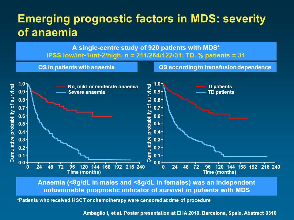 Emerging prognostic factors in MDS: severity of anaemia Ambaglio I, et al. Poster presentation at EHA 2010, Barcelona, Spain. Abstract 0310 A single-c