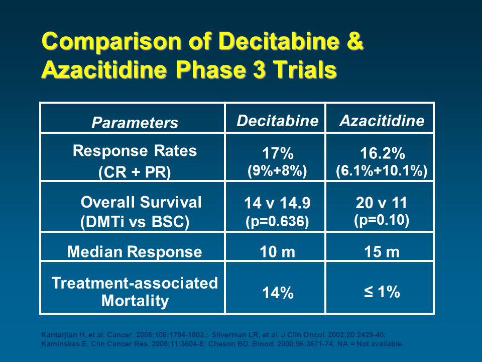 Comparison of Decitabine & Azacitidine Phase 3 Trials Parameters DecitabineAzacitidine Response Rates (CR + PR) 17% (9%+8%) 16.2% (6.1%+10.1%) Overall Survival (DMTi vs BSC) 14 v 14.9 (p=0.636) 20 v 11 (p=0.10) Median Response10 m15 m Treatment-associated Mortality 14% ≤ 1% Kantarjian H, et al.