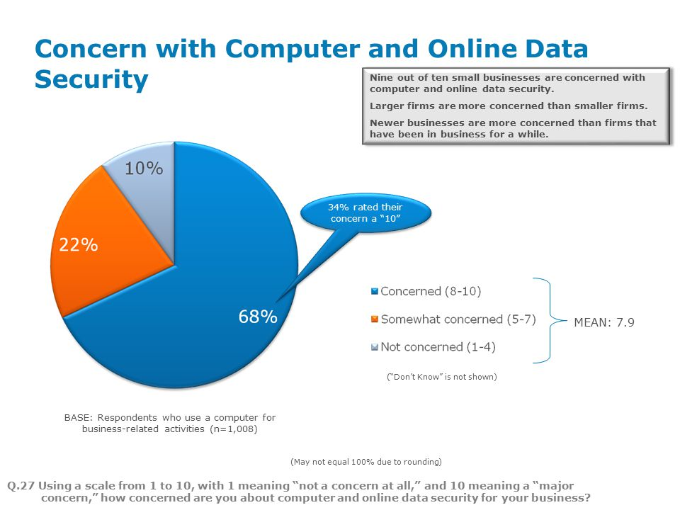 Page 3 MEAN: 7.9 ( Don't Know is not shown) Concern with Computer and Online Data Security BASE: Respondents who use a computer for business-related activities (n=1,008) 34% rated their concern a 10 Nine out of ten small businesses are concerned with computer and online data security.