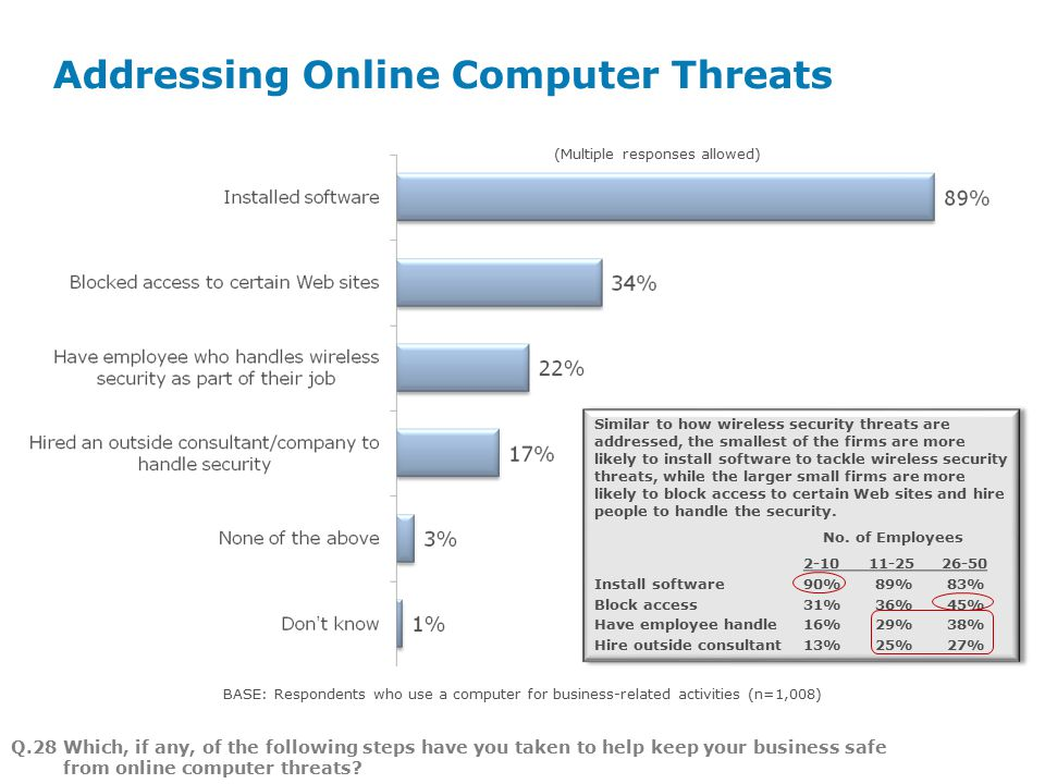 Addressing Online Computer Threats Page 4 Q.28 Which, if any, of the following steps have you taken to help keep your business safe from online computer threats.