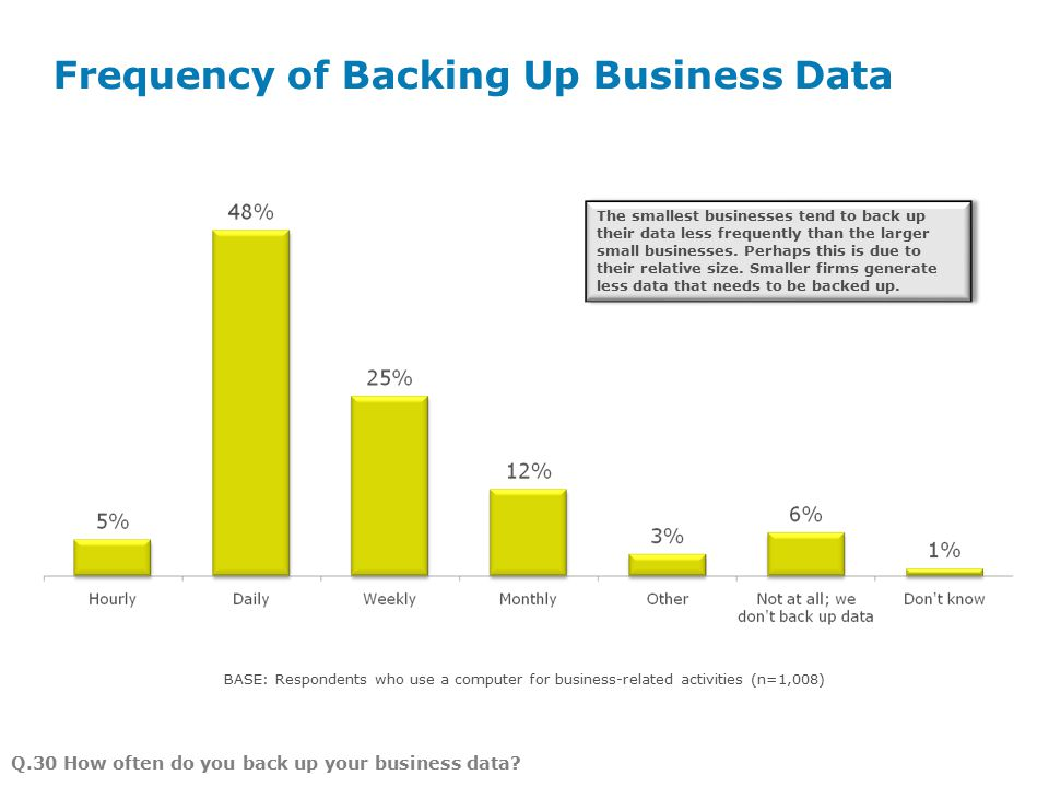 Frequency of Backing Up Business Data Page 8 BASE: Respondents who use a computer for business-related activities (n=1,008) Q.30 How often do you back up your business data.