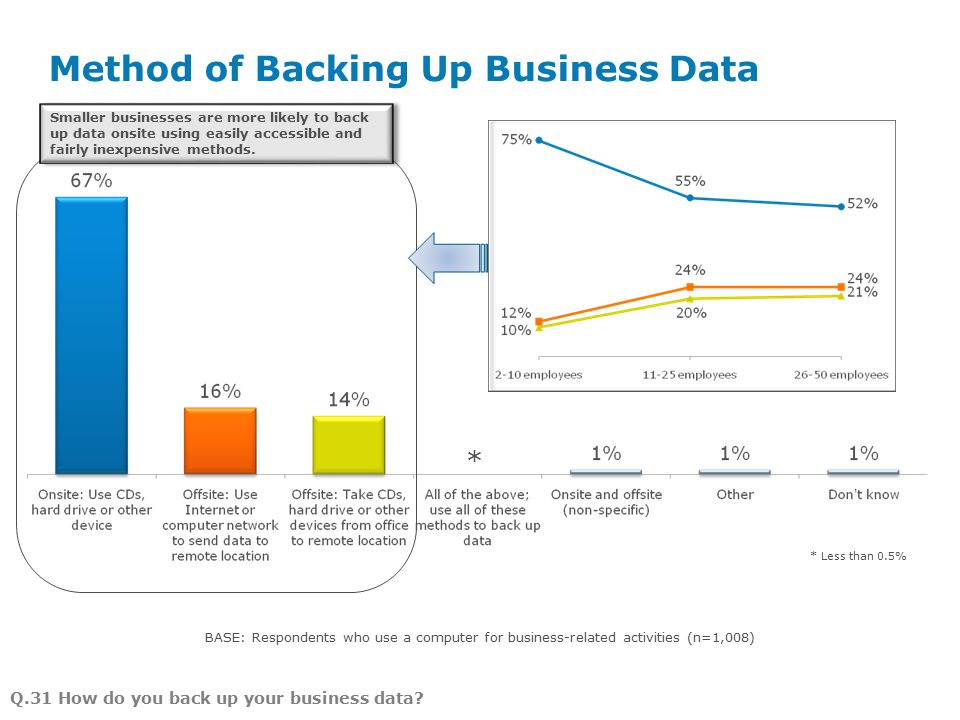 Method of Backing Up Business Data Page 9 BASE: Respondents who use a computer for business-related activities (n=1,008) Q.31 How do you back up your business data.
