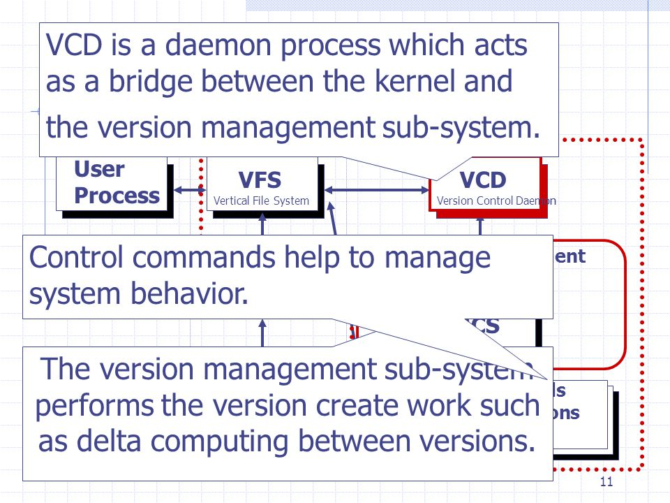 11 Architecture of Moraine User Kernel HDD User Process VFSVCD RCS UFS Version Management Sub-System -retrieve versions -show a delta Control Commands Vertical File SystemVersion Control Daemon The version management sub-system performs the version create work such as delta computing between versions.