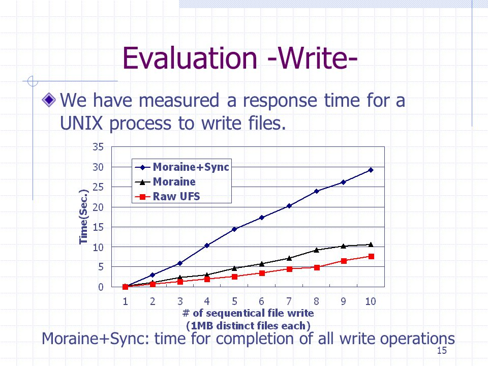 15 Evaluation -Write- We have measured a response time for a UNIX process to write files. Moraine+Sync: time for completion of all write operations