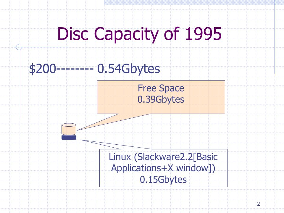 3 Disc Capacity of 2000 $200 -------- 40Gbytes Linux (RedHat7[Basic Applications+X window]) 1Gbytes Free Space 39Gbytes 0.39Gbytes 100times 0.15Gbytes 6times