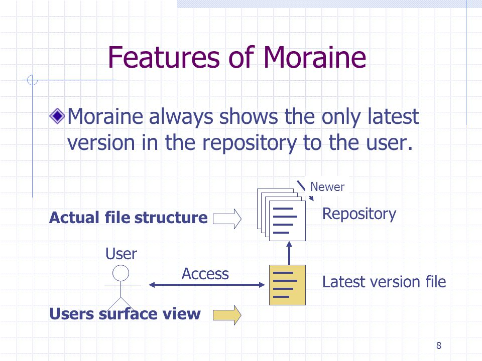 8 Features of Moraine Moraine always shows the only latest version in the repository to the user. Newer Repository Access User Actual file structure N