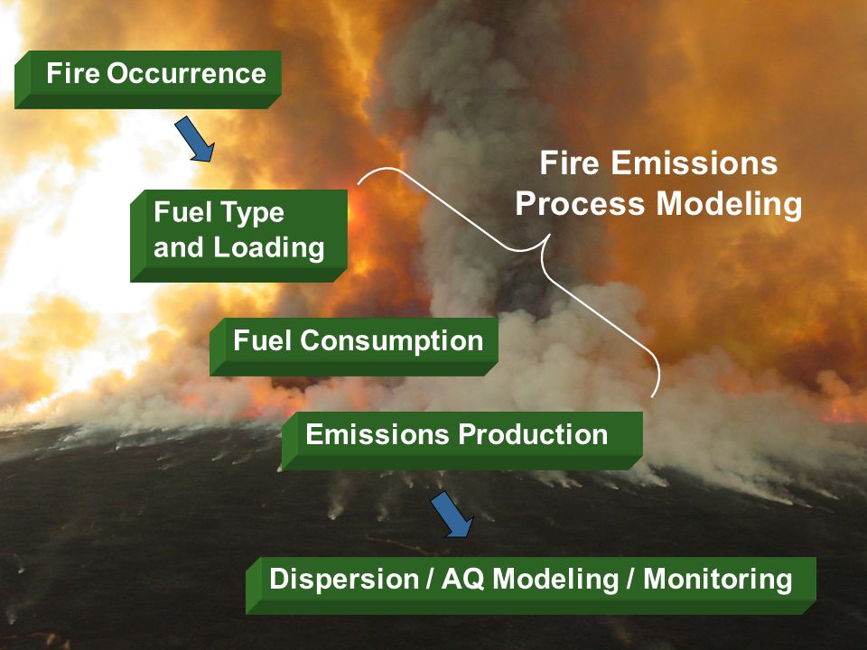 11 Fuel Type and Loading Fuel Consumption Emissions Production Dispersion / AQ Modeling / Monitoring Fire Occurrence Fire Emissions Process Modeling