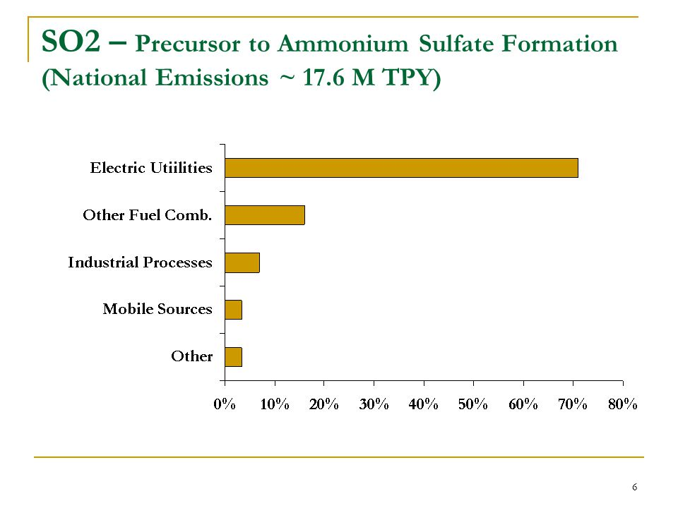 6 SO2 – Precursor to Ammonium Sulfate Formation (National Emissions ~ 17.6 M TPY)