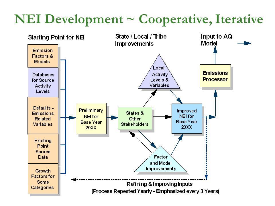 NEI Development ~ Cooperative, Iterative