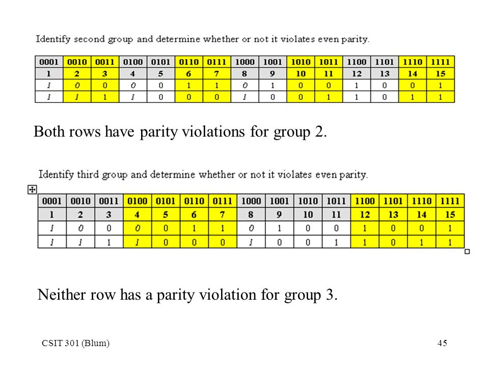 CSIT 301 (Blum)45 Both rows have parity violations for group 2. Neither row has a parity violation for group 3.