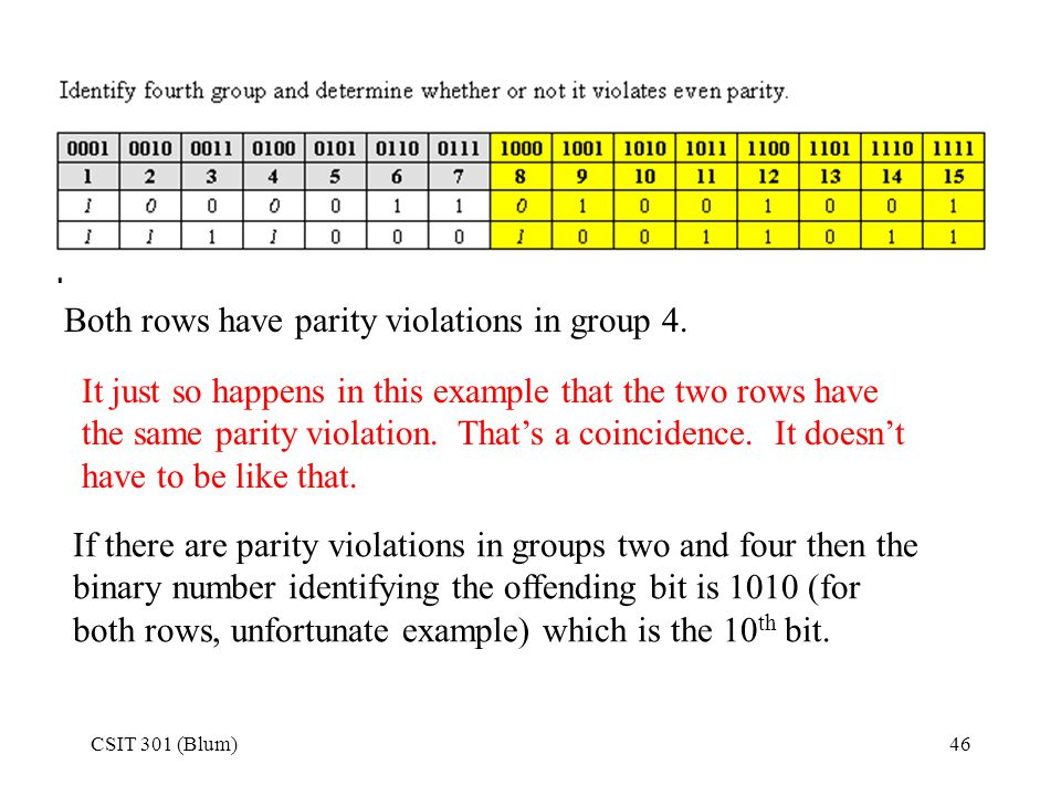 CSIT 301 (Blum)46 Both rows have parity violations in group 4. If there are parity violations in groups two and four then the binary number identifyin