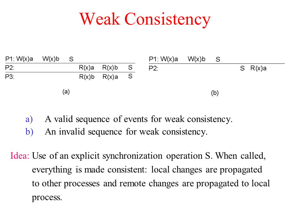 Weak Consistency a)A valid sequence of events for weak consistency. b)An invalid sequence for weak consistency. Idea: Use of an explicit synchronizati