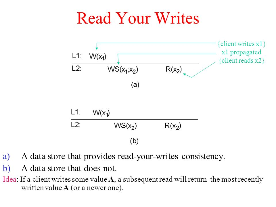 Read Your Writes a)A data store that provides read-your-writes consistency. b)A data store that does not. Idea: If a client writes some value A, a sub