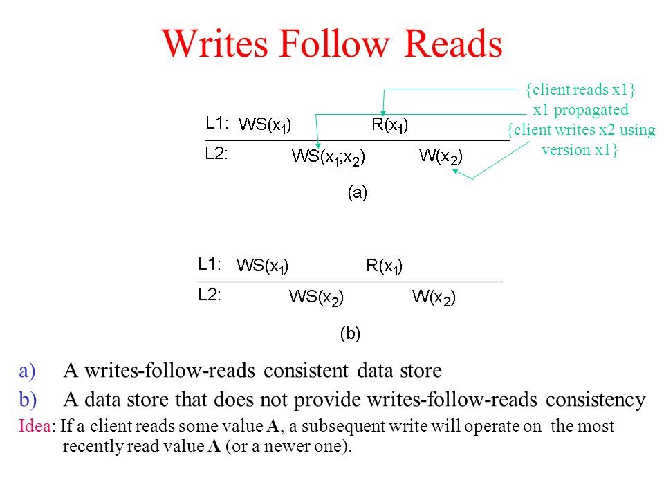 Writes Follow Reads a)A writes-follow-reads consistent data store b)A data store that does not provide writes-follow-reads consistency Idea: If a clie
