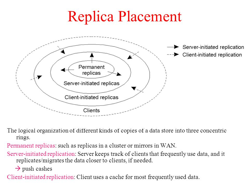 Replica Placement The logical organization of different kinds of copies of a data store into three concentric rings. Permanent replicas: such as repli