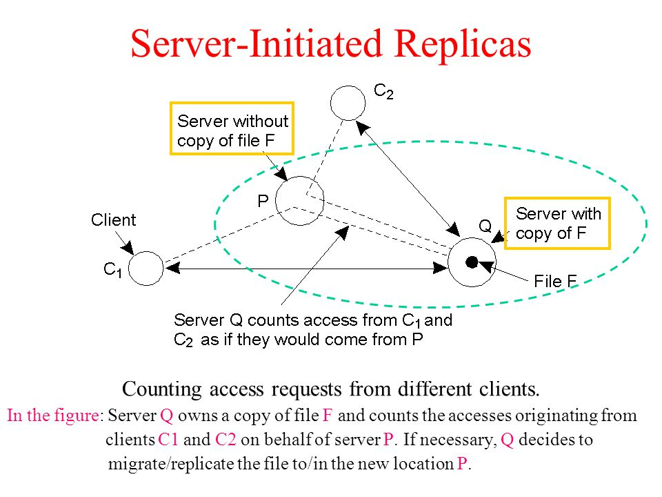 Server-Initiated Replicas Counting access requests from different clients. In the figure: Server Q owns a copy of file F and counts the accesses origi