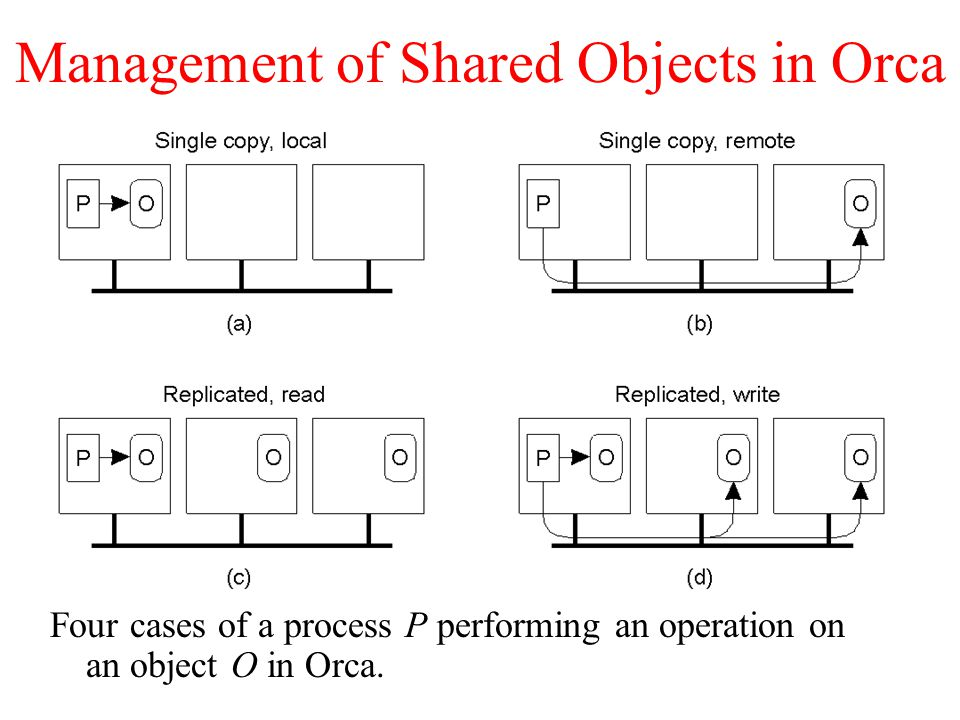 Management of Shared Objects in Orca Four cases of a process P performing an operation on an object O in Orca.