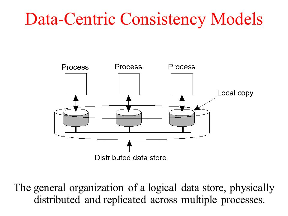 Data-Centric Consistency Models The general organization of a logical data store, physically distributed and replicated across multiple processes.
