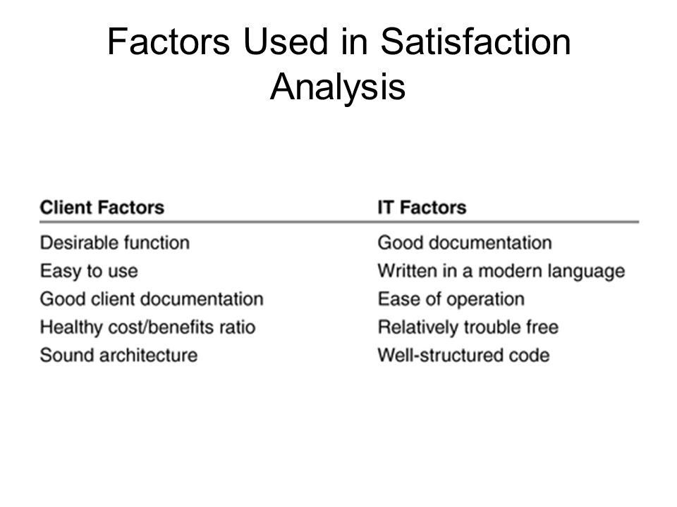 Factors Used in Satisfaction Analysis