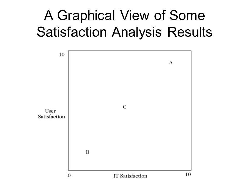 A Graphical View of Some Satisfaction Analysis Results