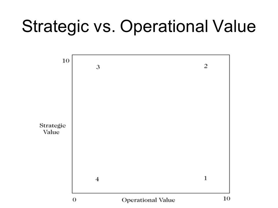 Strategic vs. Operational Value