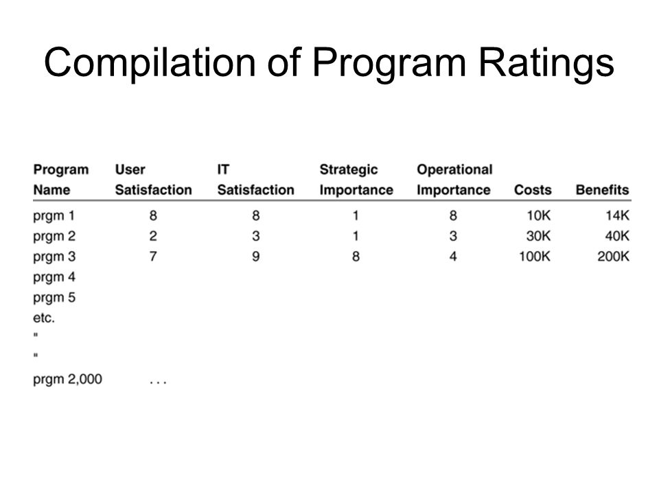 Compilation of Program Ratings
