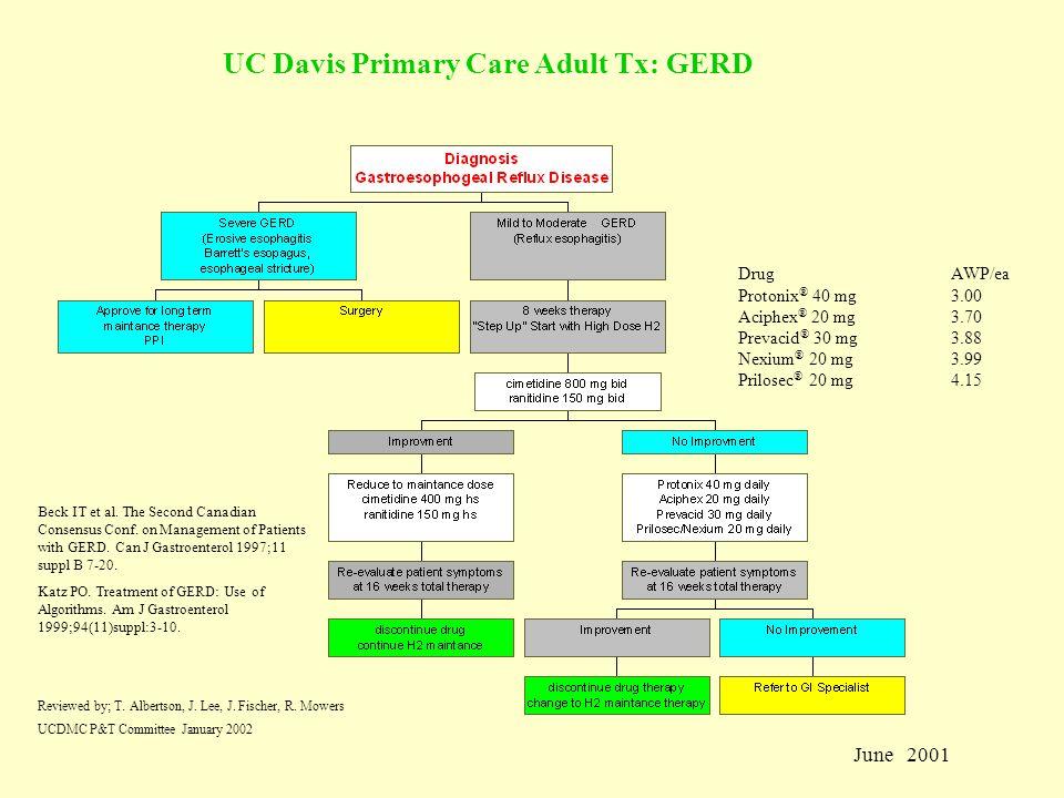 UC Davis Primary Care Adult Tx: GERD DrugAWP/ea Protonix ® 40 mg3.00 Aciphex ® 20 mg3.70 Prevacid ® 30 mg3.88 Nexium ® 20 mg3.99 Prilosec ® 20 mg4.15 Reviewed by; T.