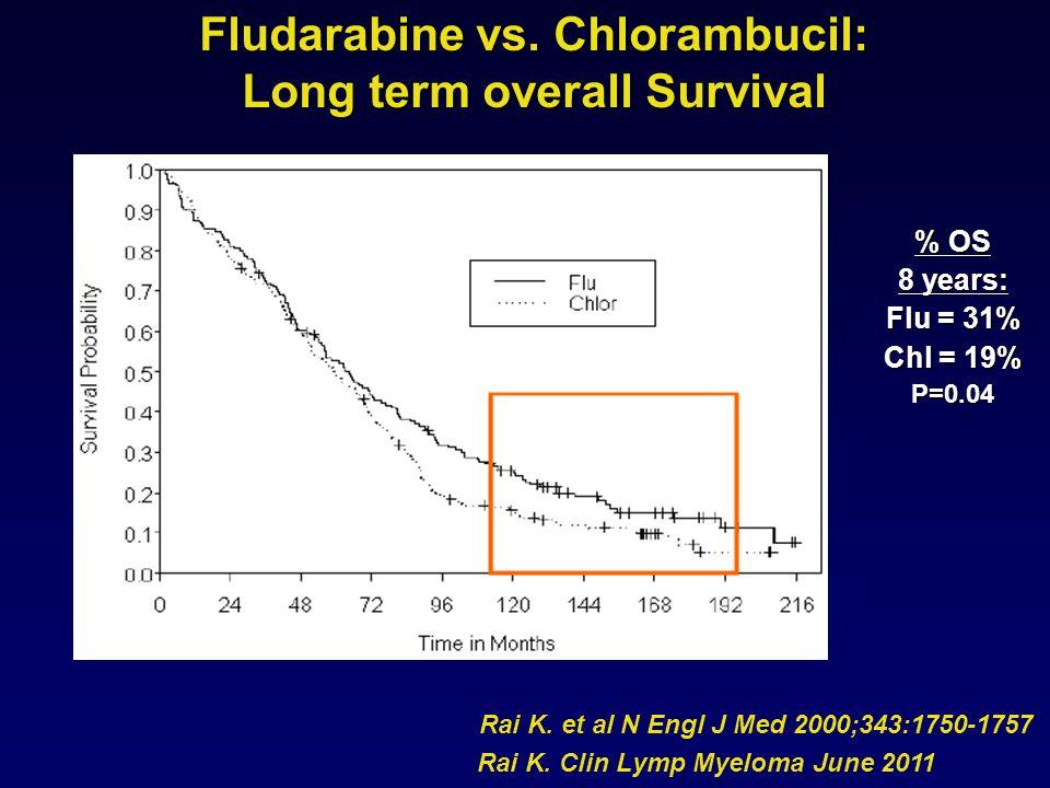 Fludarabine vs. Chlorambucil: Long term overall Survival Rai K. Clin Lymp Myeloma June 2011 % OS 8 years: Flu = 31% Chl = 19% P=0.04 Rai K. et al N En