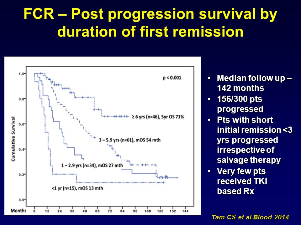 FCR – Post progression survival by duration of first remission Tam CS et al Blood 2014 Median follow up – 142 monthsMedian follow up – 142 months 156/
