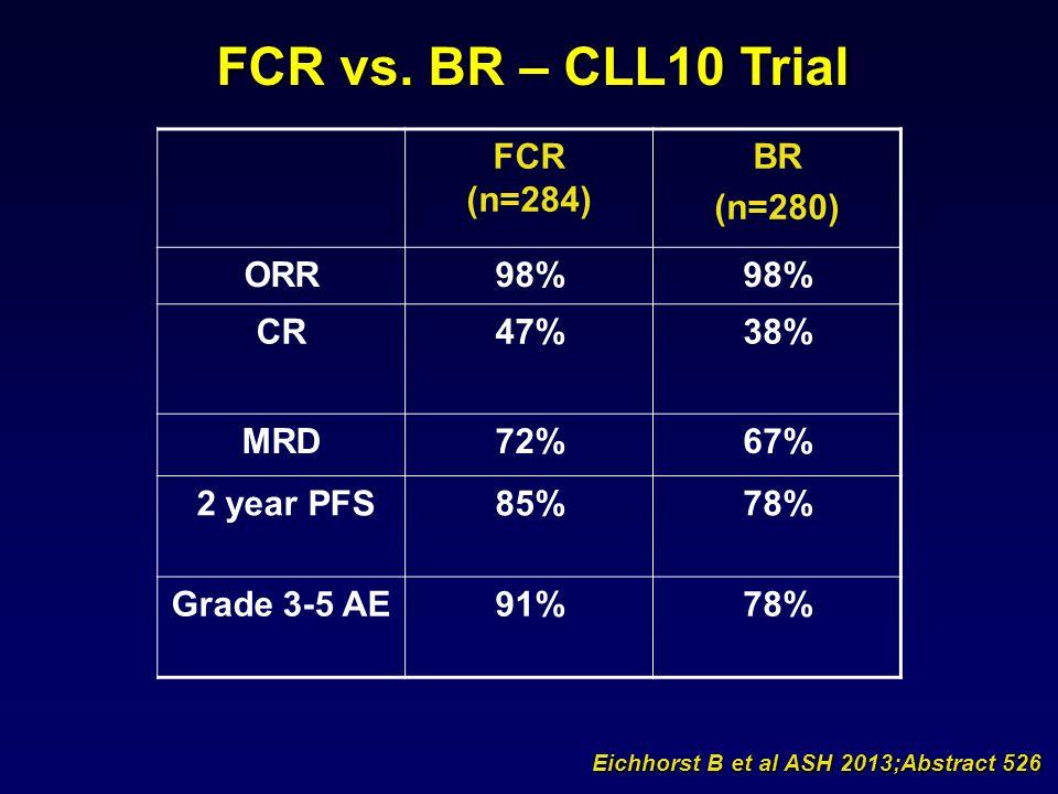 FCR (n=284) BR (n=280) ORR98% CR47%38% MRD72%67% 2 year PFS85%78% Grade 3-5 AE91%78% FCR vs. BR – CLL10 Trial Eichhorst B et al ASH 2013;Abstract 526