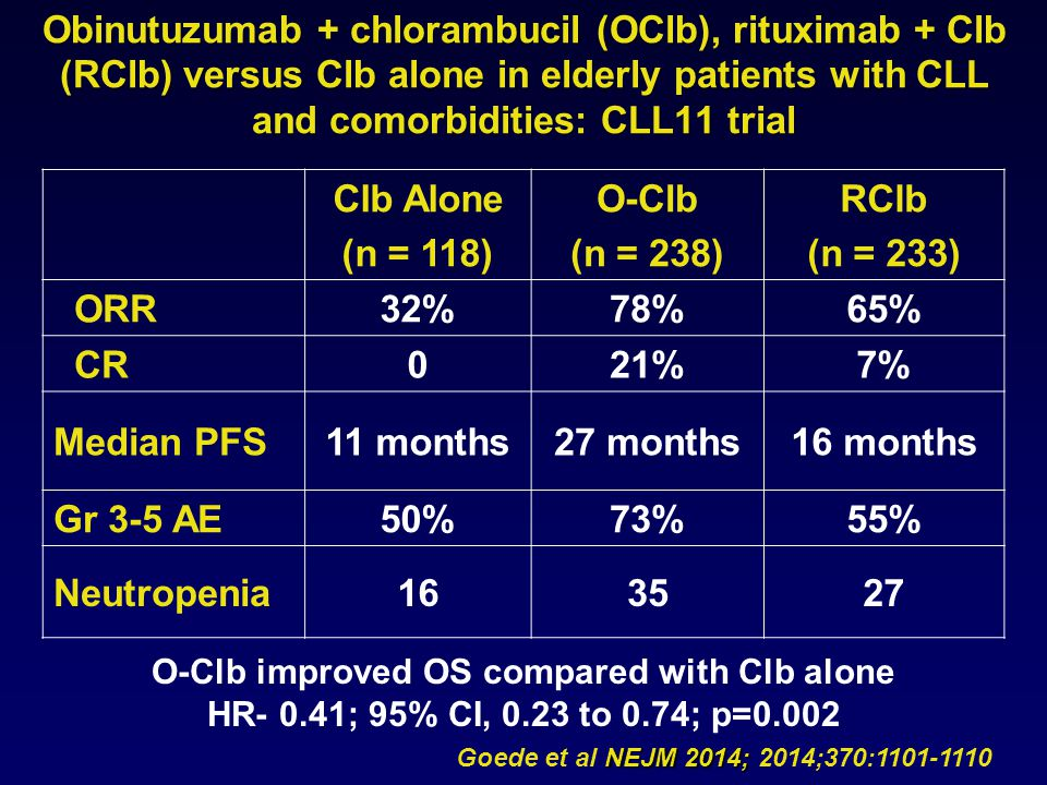 NEJM 2014; Goede et al NEJM 2014; 2014;370:1101-1110 Clb Alone (n = 118) O-Clb (n = 238) RClb (n = 233) ORR32%78%65% CR021%7% Median PFS11 months27 months16 months Gr 3-5 AE50%73%55% Neutropenia163527 Obinutuzumab + chlorambucil (OClb), rituximab + Clb (RClb) versus Clb alone in elderly patients with CLL and comorbidities: CLL11 trial O-Clb improved OS compared with Clb alone HR- 0.41; 95% CI, 0.23 to 0.74; p=0.002