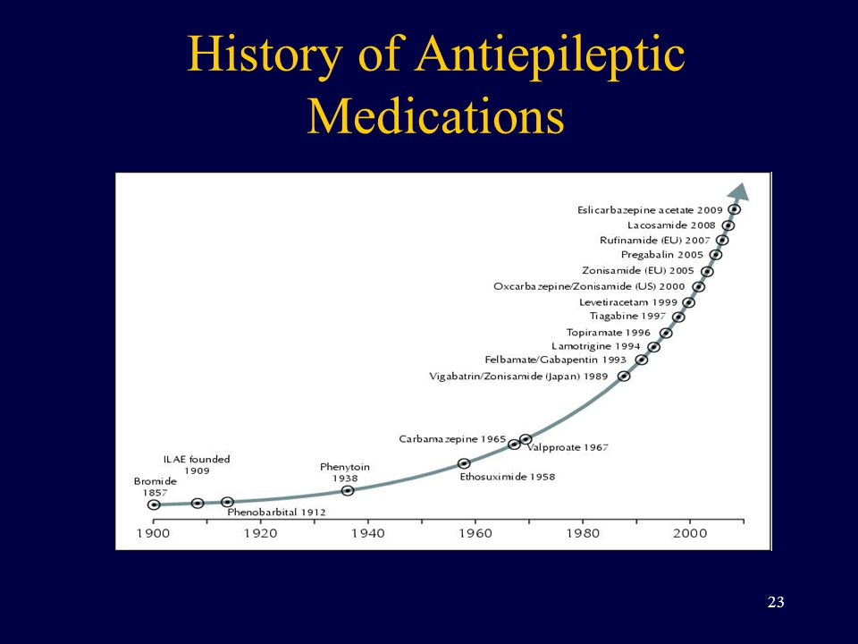 History of Antiepileptic Medications 23