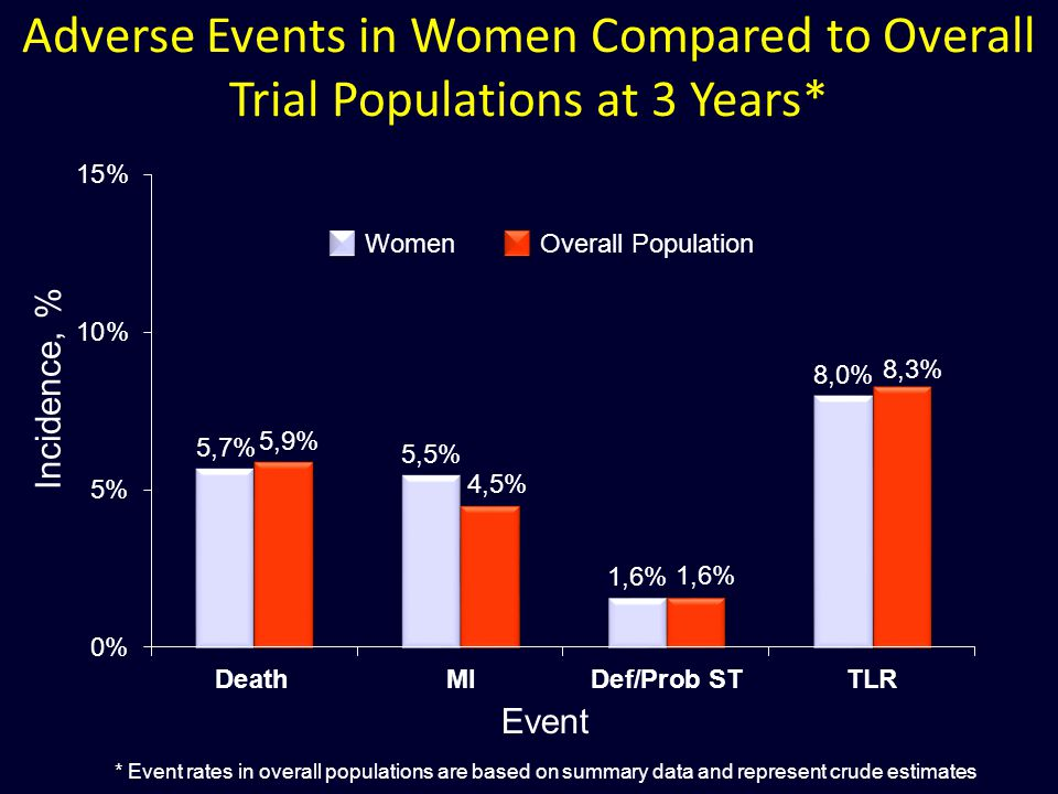 Adverse Events in Women Compared to Overall Trial Populations at 3 Years* Event Incidence, % * Event rates in overall populations are based on summary data and represent crude estimates WomenOverall Population