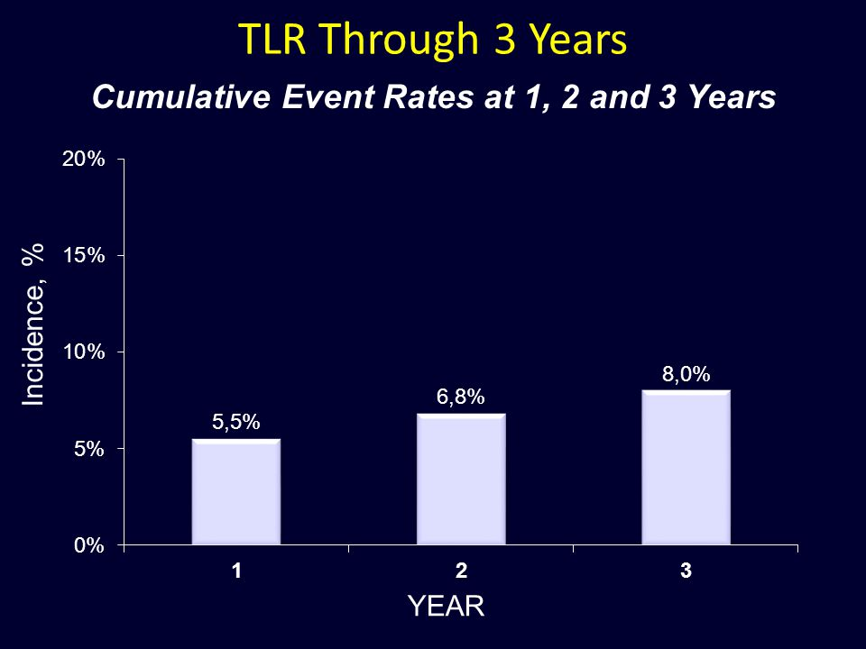 TLR Through 3 Years Cumulative Event Rates at 1, 2 and 3 Years YEARIncidence, %