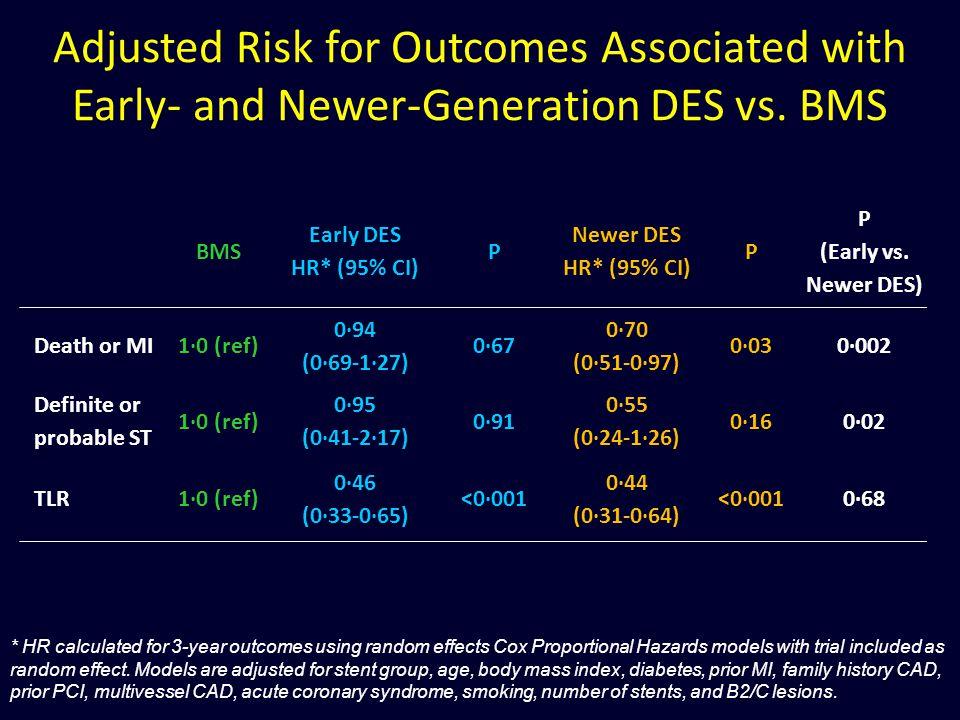 BMS Early DES HR* (95% CI) P Newer DES HR* (95% CI) P P (Early vs. Newer DES) Death or MI1·0 (ref) 0·94 (0·69-1·27) 0·67 0·70 (0·51-0·97) 0·030·002 De