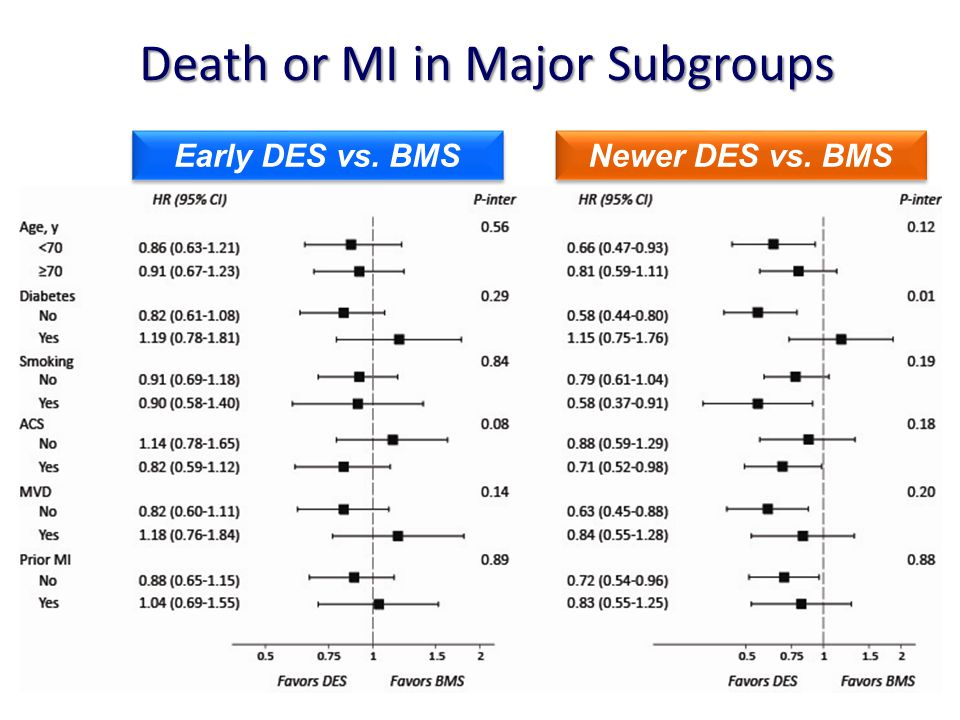Death or MI in Major Subgroups Early DES vs. BMS Newer DES vs. BMS