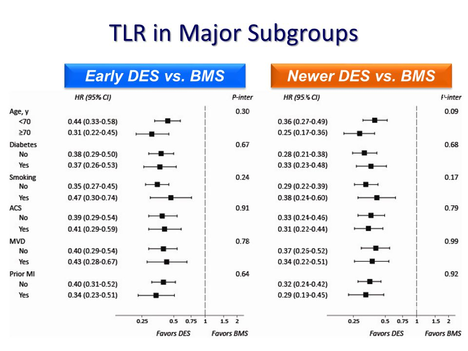 TLR in Major Subgroups Newer DES vs. BMS Early DES vs. BMS