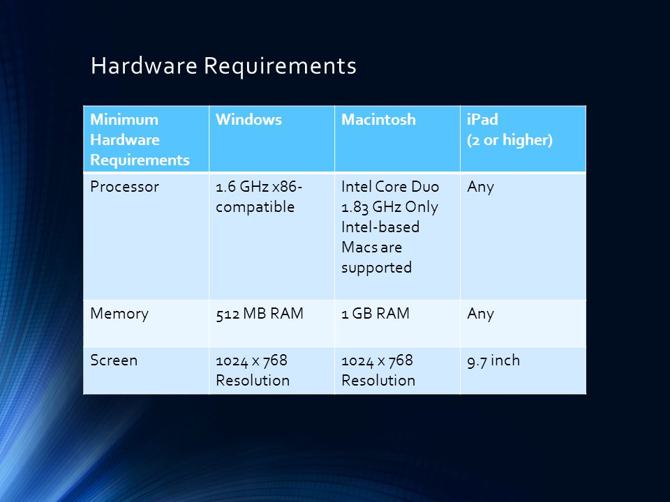 Hardware Requirements Minimum Hardware Requirements WindowsMacintoshiPad (2 or higher) Processor1.6 GHz x86- compatible Intel Core Duo 1.83 GHz Only Intel-based Macs are supported Any Memory512 MB RAM1 GB RAMAny Screen1024 x 768 Resolution 9.7 inch
