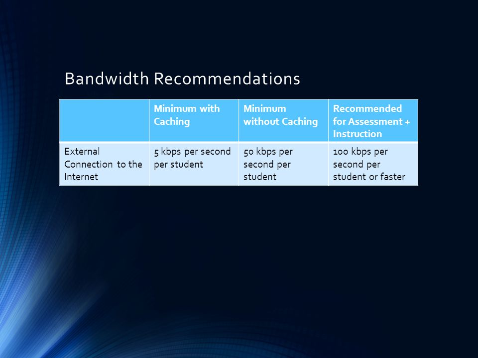 School Bandwidth for Testing Simultaneous Test- Takers / Devices Minimum Connection Speed (External Connection to the Internet) With Caching (5 kbps / student) Without Caching (50 kbps / student) 15 students / devices75 kbps750 kbps 20 students / devices100 kbps1000 kbps (1 mbps) 30 students / devices150 kbps1500 kbps (1.5 mbps) 60 students / devices300 kbps3000 kbps (3 mbps) 90 students / devices450 kbps4500 kbps (4.5 mbps)