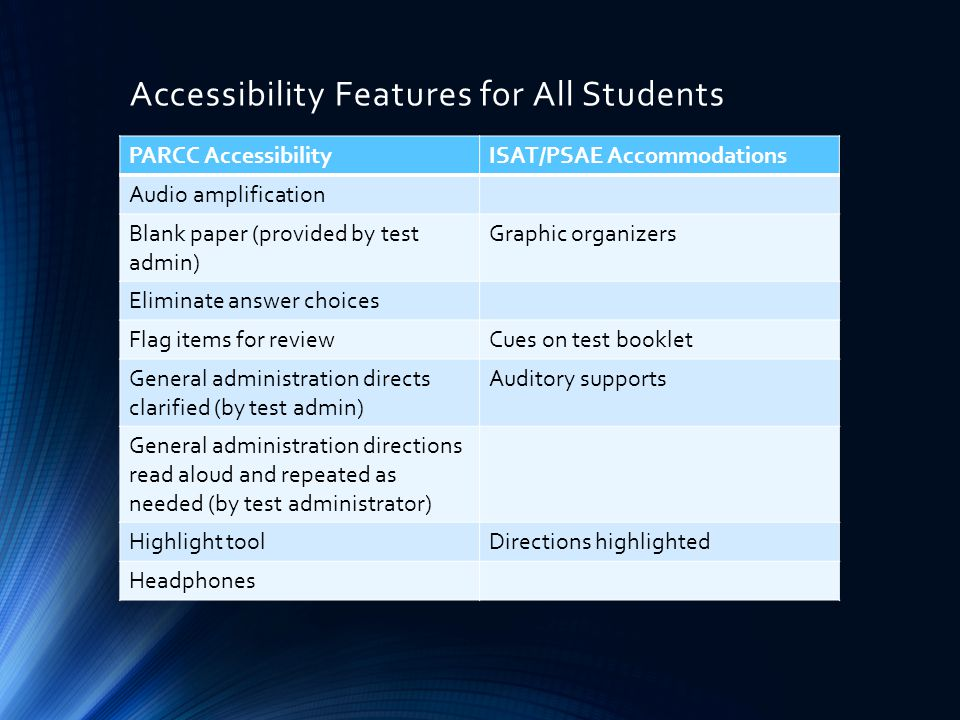 Accessibility Features for All Students PARCC AccessibilityISAT/PSAE Accommodations Audio amplification Blank paper (provided by test admin) Graphic organizers Eliminate answer choices Flag items for reviewCues on test booklet General administration directs clarified (by test admin) Auditory supports General administration directions read aloud and repeated as needed (by test administrator) Highlight toolDirections highlighted Headphones