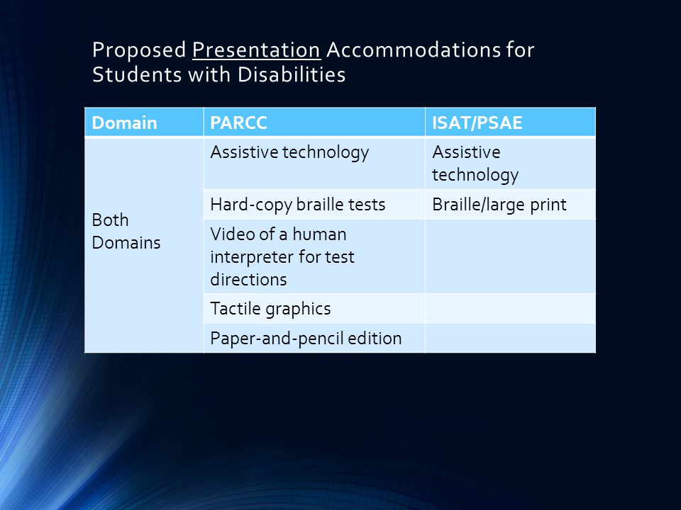 Proposed Presentation Accommodations for Students with Disabilities DomainPARCCISAT/PSAE Both Domains Assistive technology Hard-copy braille testsBraille/large print Video of a human interpreter for test directions Tactile graphics Paper-and-pencil edition