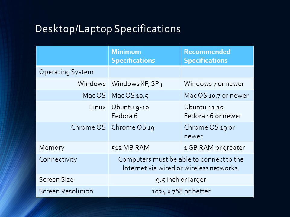 Desktop/Laptop Specifications Minimum Specifications Recommended Specifications Operating System WindowsWindows XP, SP3Windows 7 or newer Mac OSMac OS 10.5Mac OS 10.7 or newer LinuxUbuntu 9-10 Fedora 6 Ubuntu 11.10 Fedora 16 or newer Chrome OSChrome OS 19Chrome OS 19 or newer Memory512 MB RAM1 GB RAM or greater ConnectivityComputers must be able to connect to the Internet via wired or wireless networks.