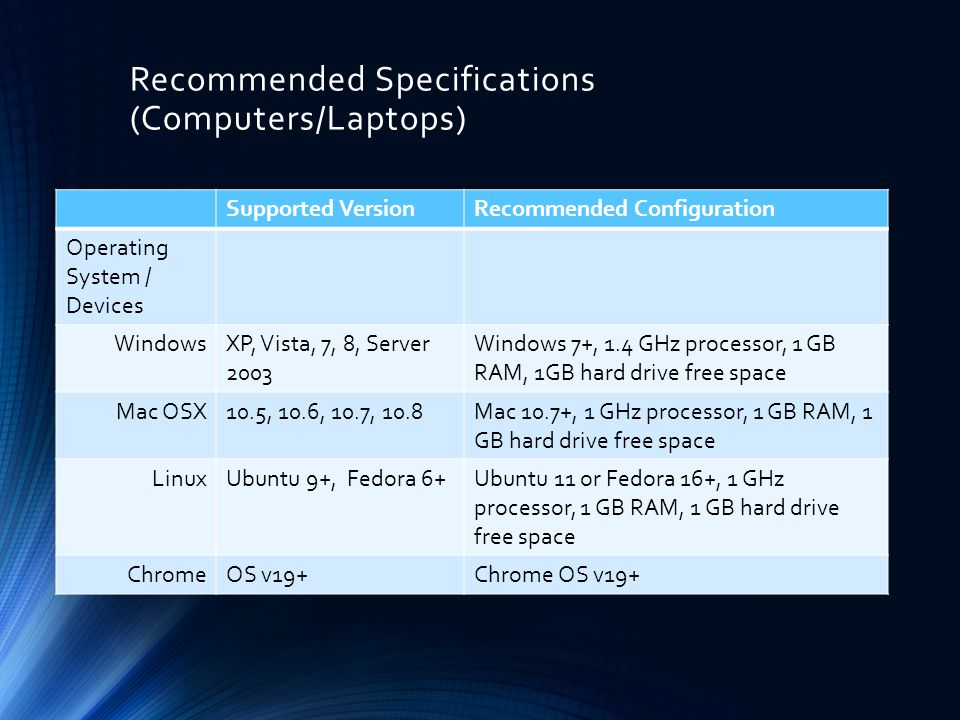 Recommended Specifications (Computers/Laptops) Supported VersionRecommended Configuration Operating System / Devices WindowsXP, Vista, 7, 8, Server 2003 Windows 7+, 1.4 GHz processor, 1 GB RAM, 1GB hard drive free space Mac OSX10.5, 10.6, 10.7, 10.8Mac 10.7+, 1 GHz processor, 1 GB RAM, 1 GB hard drive free space LinuxUbuntu 9+, Fedora 6+Ubuntu 11 or Fedora 16+, 1 GHz processor, 1 GB RAM, 1 GB hard drive free space ChromeOS v19+Chrome OS v19+