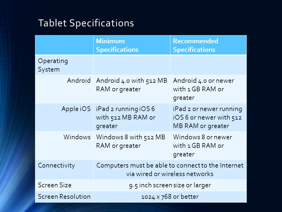 Tablet Specifications Minimum Specifications Recommended Specifications Operating System AndroidAndroid 4.0 with 512 MB RAM or greater Android 4.0 or newer with 1 GB RAM or greater Apple iOSiPad 2 running iOS 6 with 512 MB RAM or greater iPad 2 or newer running iOS 6 or newer with 512 MB RAM or greater WindowsWindows 8 with 512 MB RAM or greater Windows 8 or newer with 1 GB RAM or greater ConnectivityComputers must be able to connect to the Internet via wired or wireless networks Screen Size9.5 inch screen size or larger Screen Resolution1024 x 768 or better