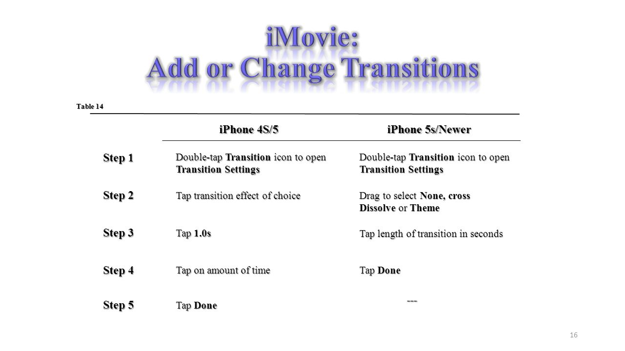 Step 4 Step 3 Step 2 Step 1 Table 14 iPhone 4S/5 iPhone 5s/Newer Double-tap Transition icon to open Transition Settings Tap transition effect of choice Drag to select None, cross Dissolve or Theme Tap 1.0s Tap length of transition in seconds Tap on amount of time Tap Done 16 Step 5 Tap Done ---